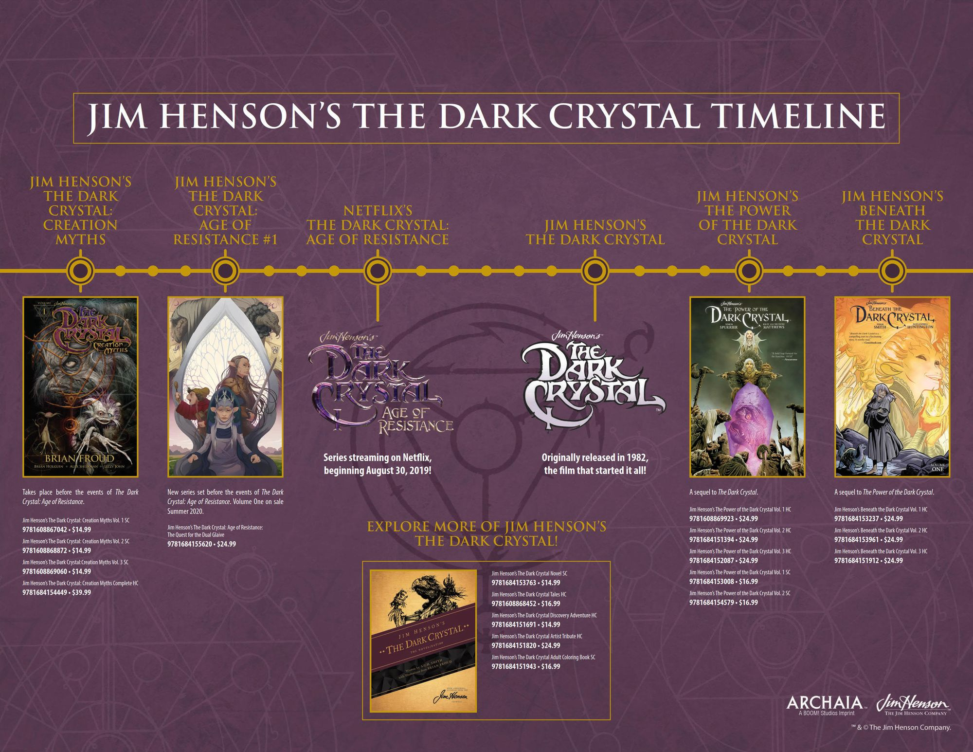 Jim Henson's The Dark Crystal Comics Timeline